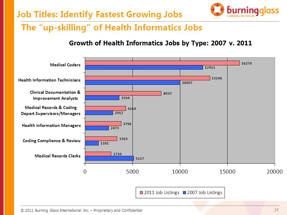 Job Titles: Identify Fastest Growing Jobs