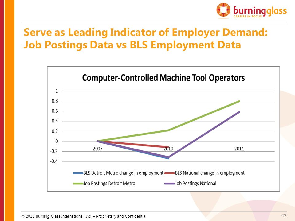 Serve as Leading Indicator of Employer Demand:
