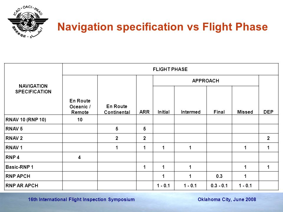 Navigation specification vs Flight Phase