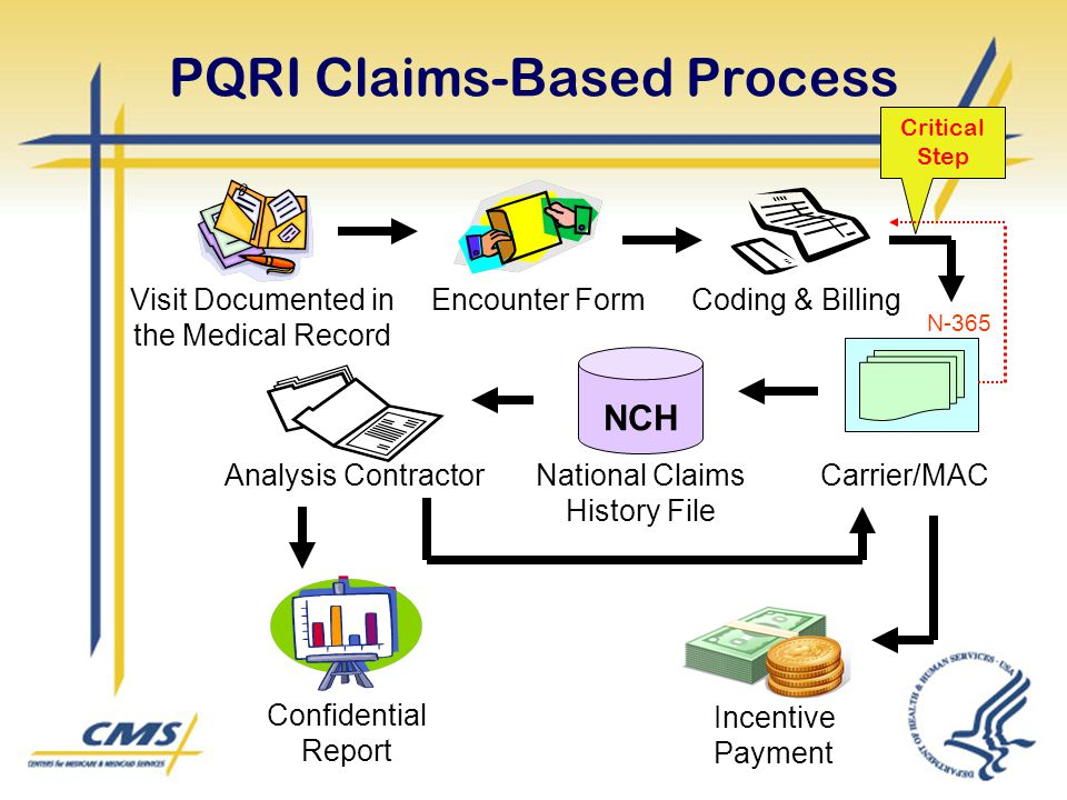 PQRI Claims-Based Process
