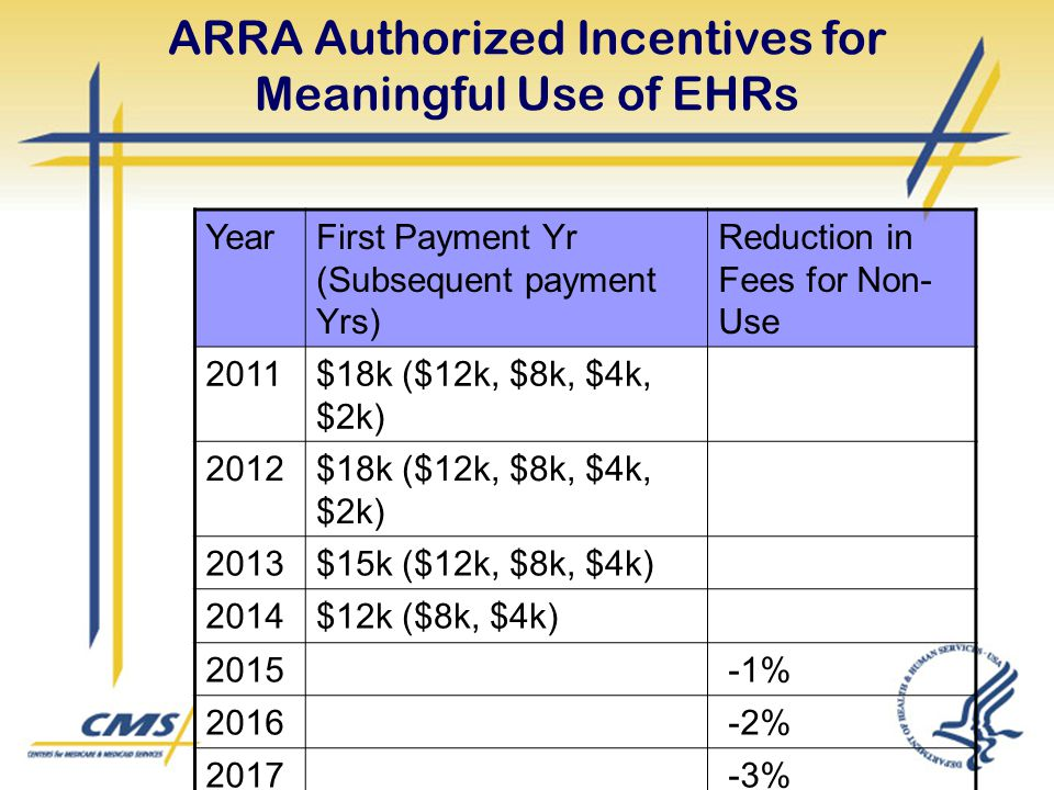ARRA Authorized Incentives for Meaningful Use of EHRs