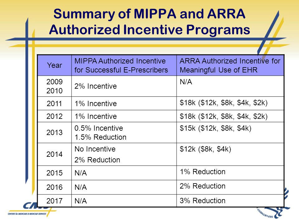 Summary of MIPPA and ARRA Authorized Incentive Programs