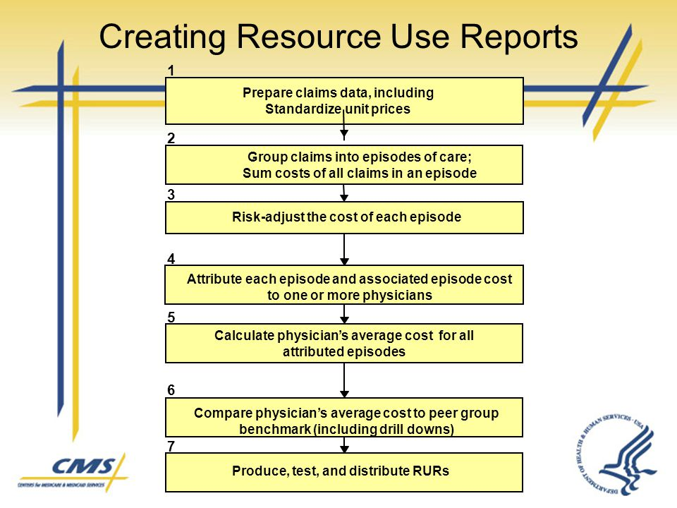 Creating Resource Use Reports