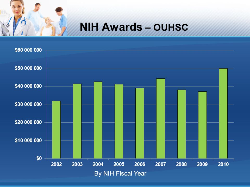 NIH Awards – OUHSC By NIH Fiscal Year