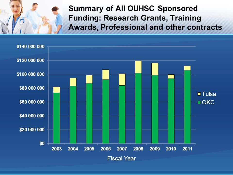 Summary of All OUHSC Sponsored Funding: Research Grants, Training Awards, Professional and other contracts