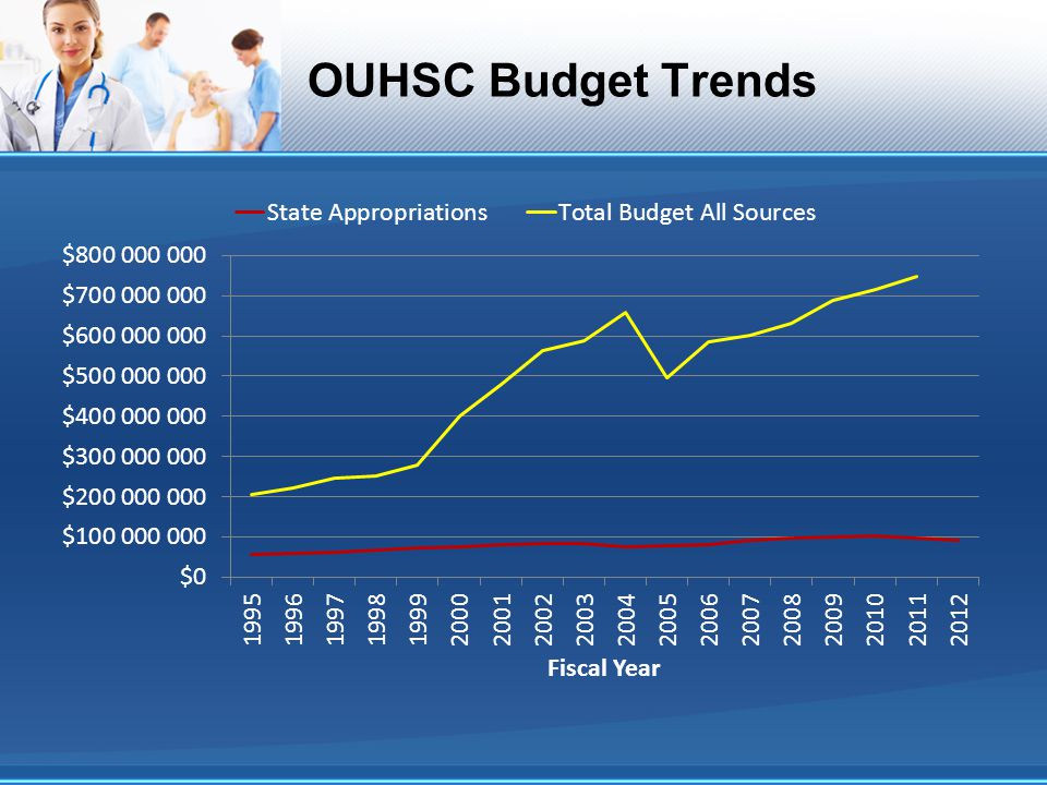 OUHSC Budget Trends
