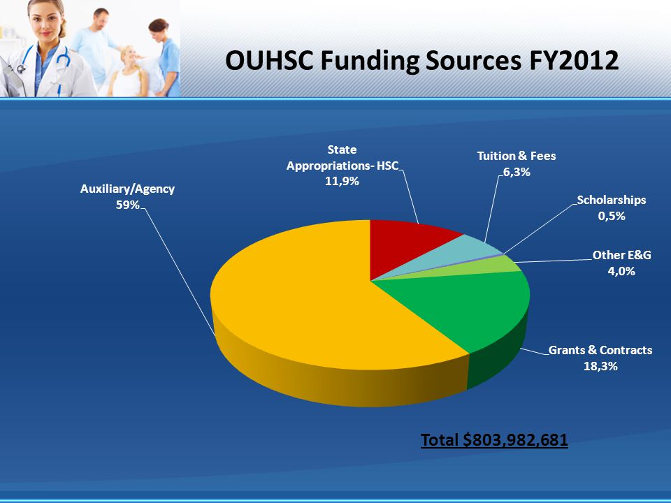 OUHSC Funding Sources FY2012