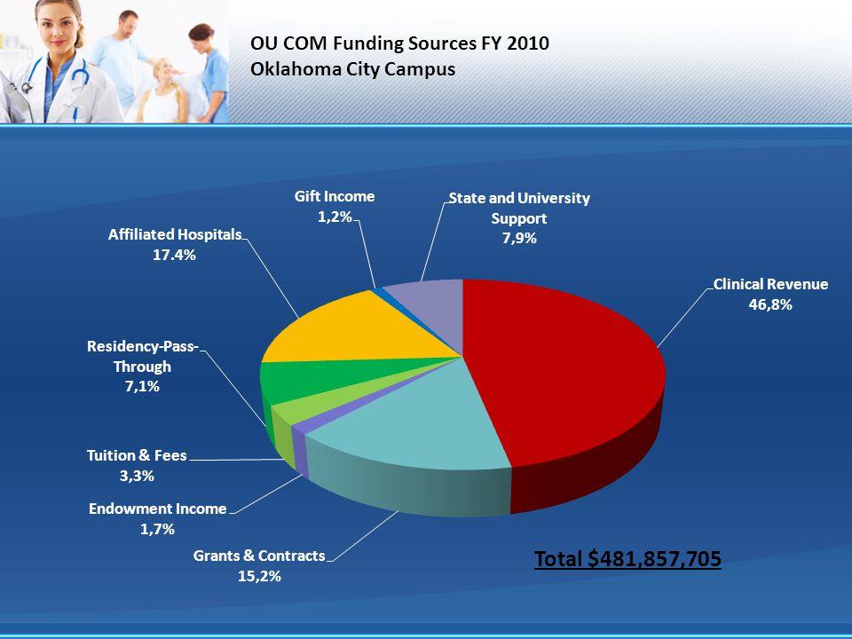 OU COM Funding Sources FY 2010 Oklahoma City Campus