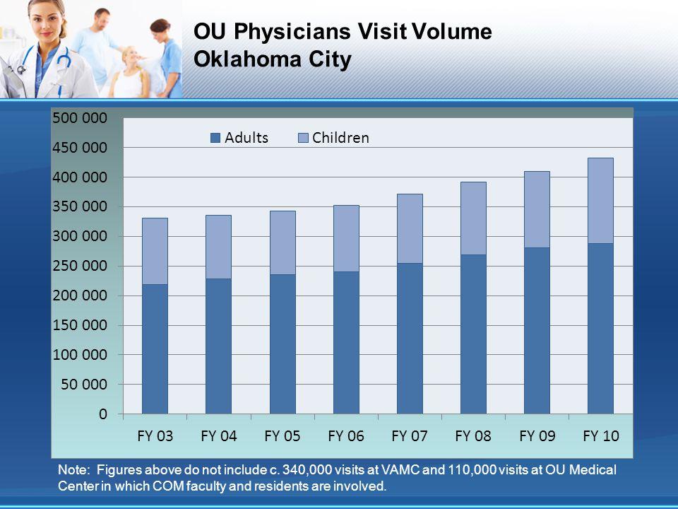OU Physicians Visit Volume Oklahoma City