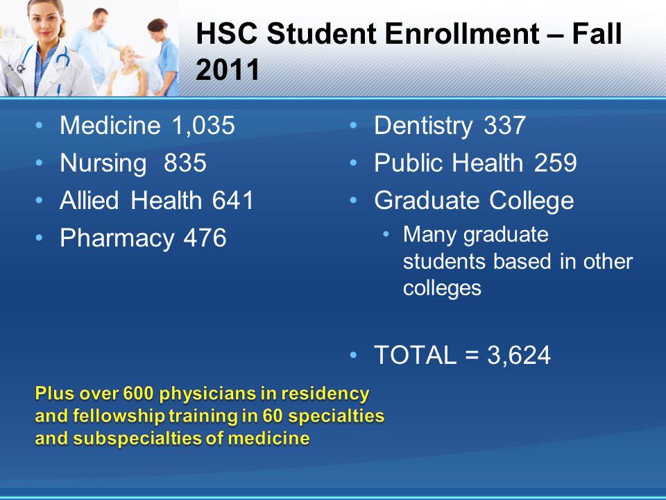 HSC Student Enrollment – Fall 2011
