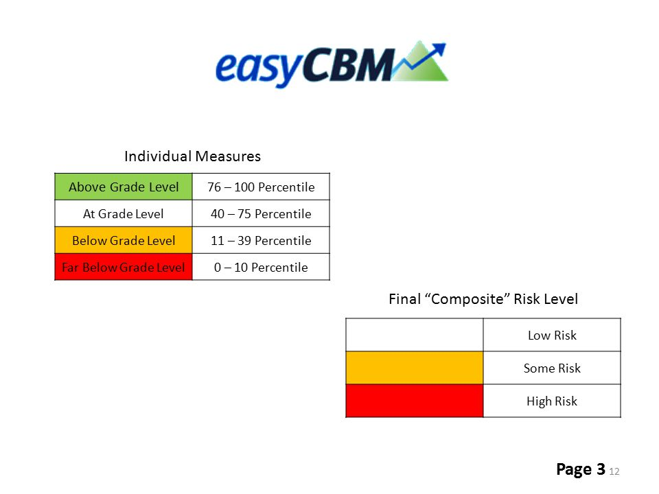 Final Composite Risk Level