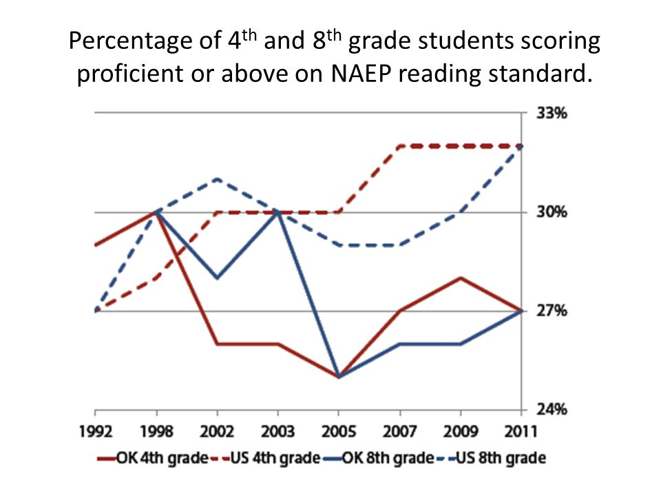 Percentage of 4th and 8th grade students scoring proficient or above on NAEP reading standard.