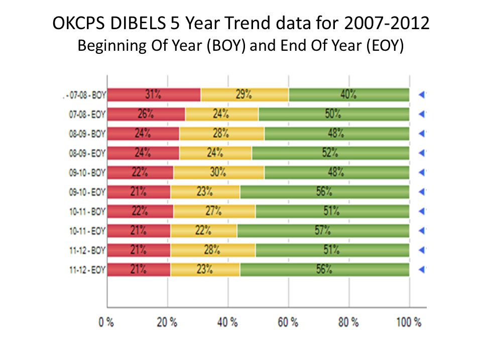 OKCPS DIBELS 5 Year Trend data for 2007-2012