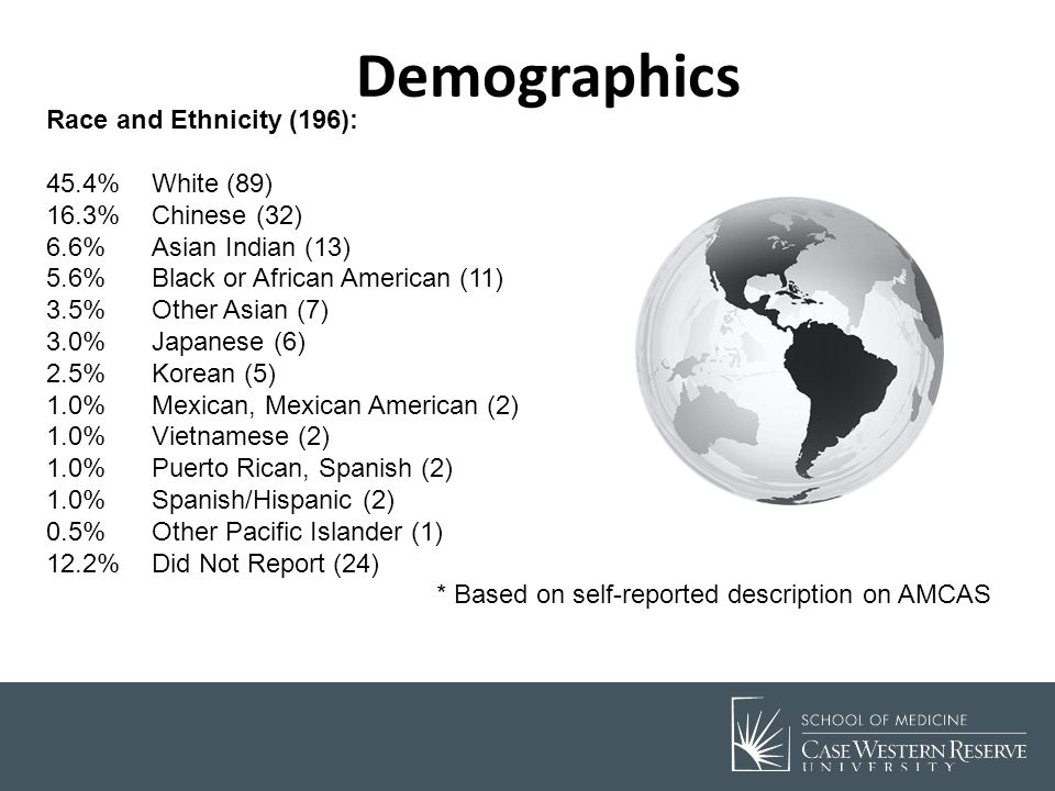 Demographics Race and Ethnicity (196): 45.4% White (89)
