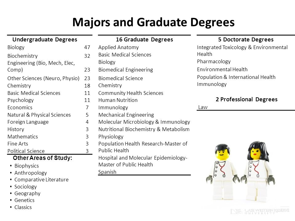 Majors and Graduate Degrees