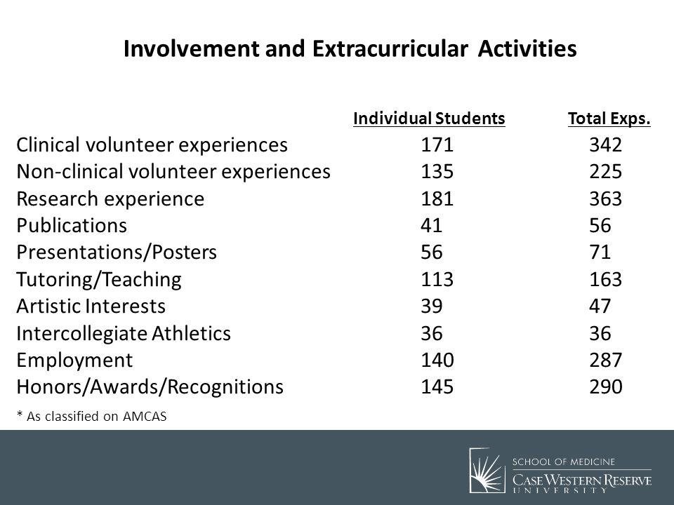 Involvement and Extracurricular Activities