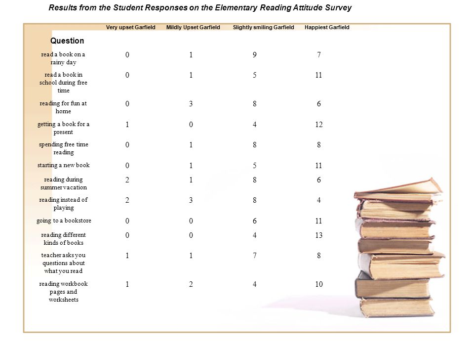 Results from the Student Responses on the Elementary Reading Attitude Survey