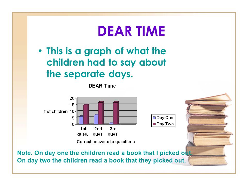 DEAR TIME This is a graph of what the children had to say about the separate days. Note. On day one the children read a book that I picked out.