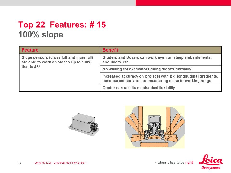 Top 22 Features: # 15 100% slope Feature Benefit