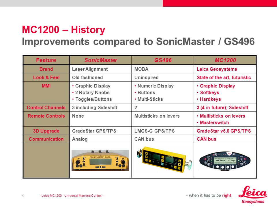 MC1200 – History Improvements compared to SonicMaster / GS496