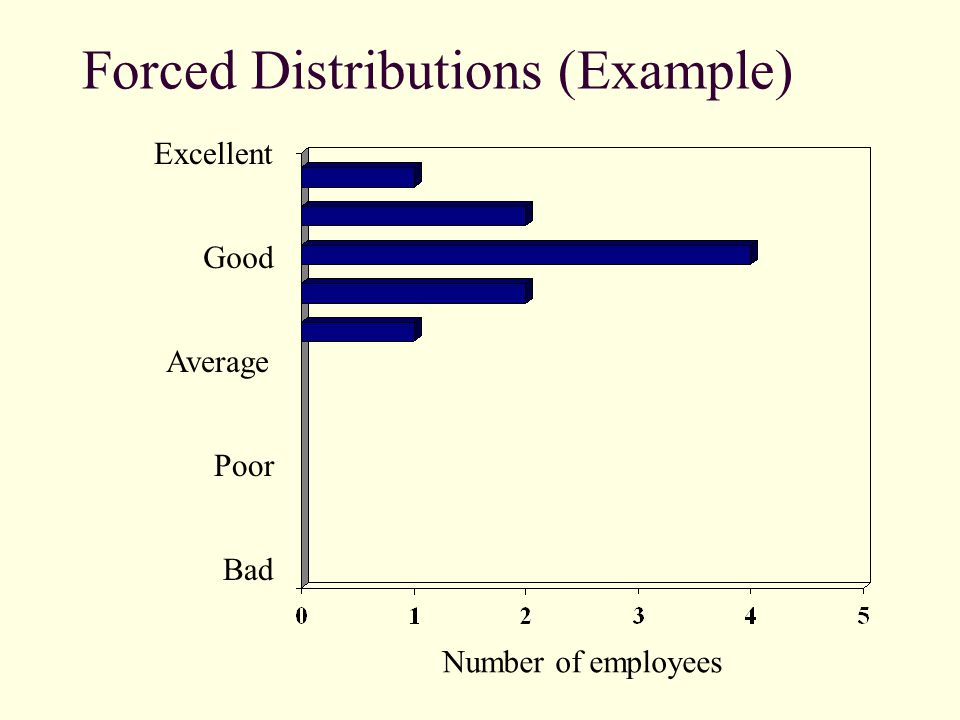 Forced Distributions (Example)