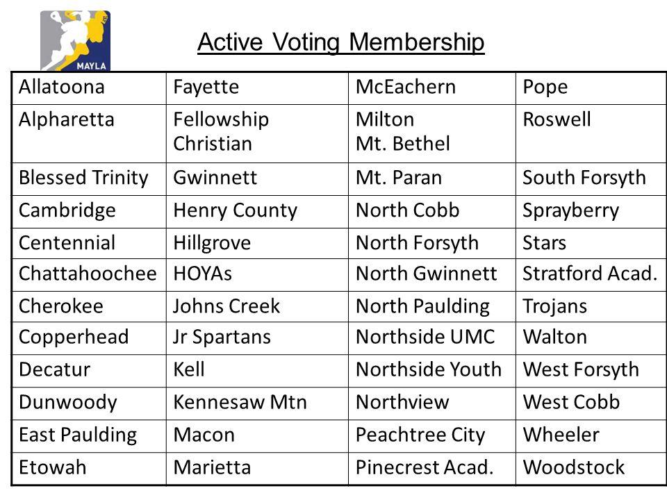 Active Voting Membership