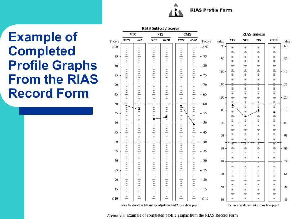 Example of Completed Profile Graphs From the RIAS Record Form
