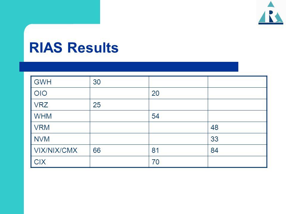 RIAS Results GWH 30 OIO 20 VRZ 25 WHM 54 VRM 48 NVM 33 VIX/NIX/CMX 66
