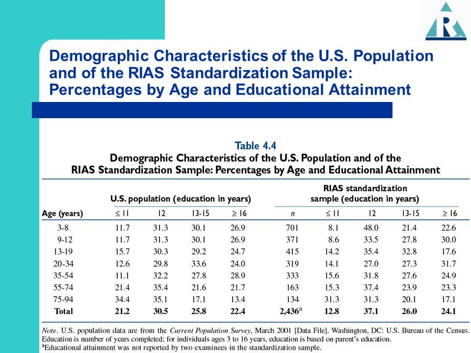 Demographic Characteristics of the U. S