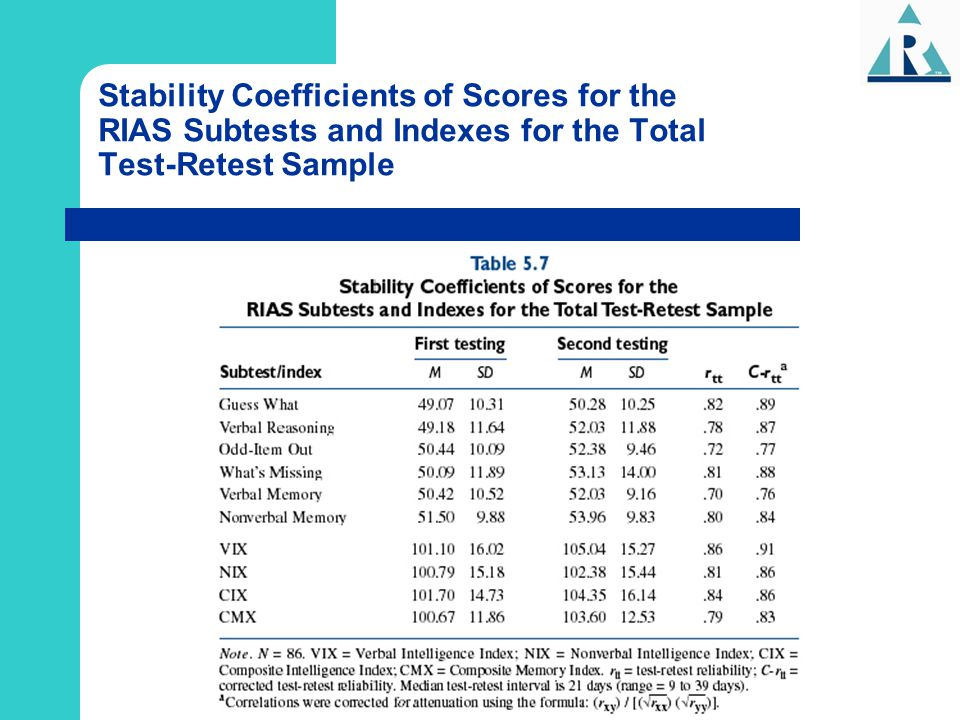 Stability Coefficients of Scores for the RIAS Subtests and Indexes for the Total Test-Retest Sample