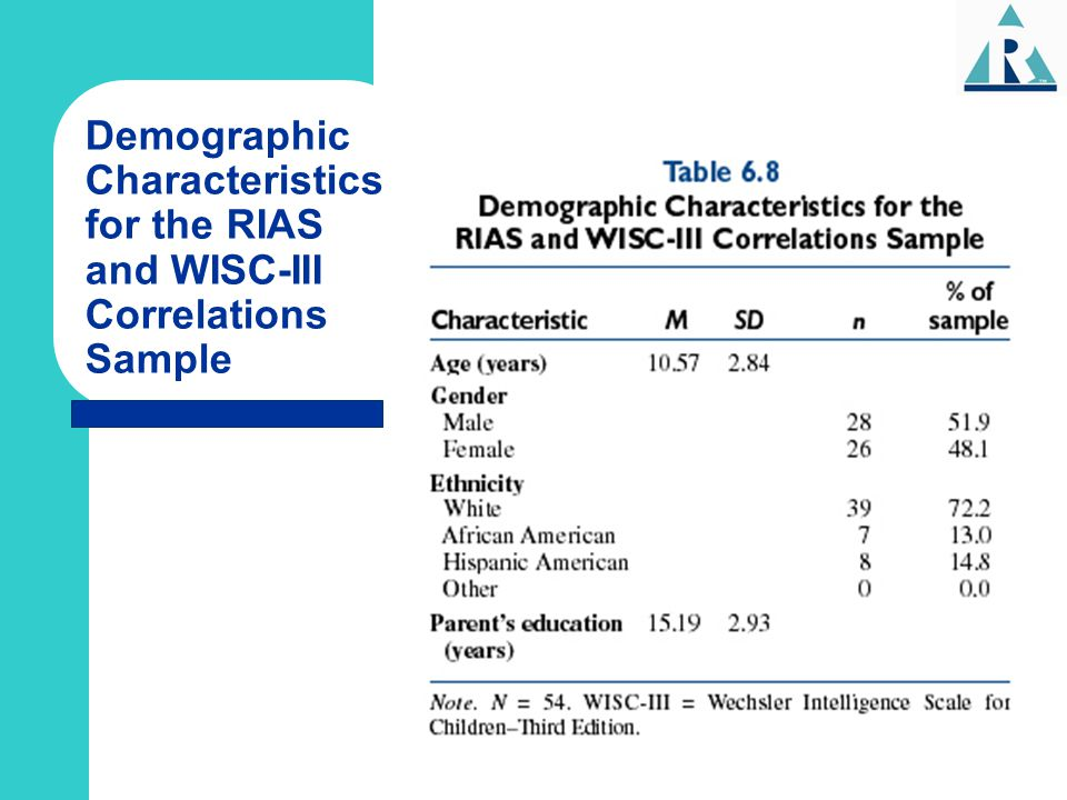 Demographic Characteristics for the RIAS and WISC-III Correlations Sample