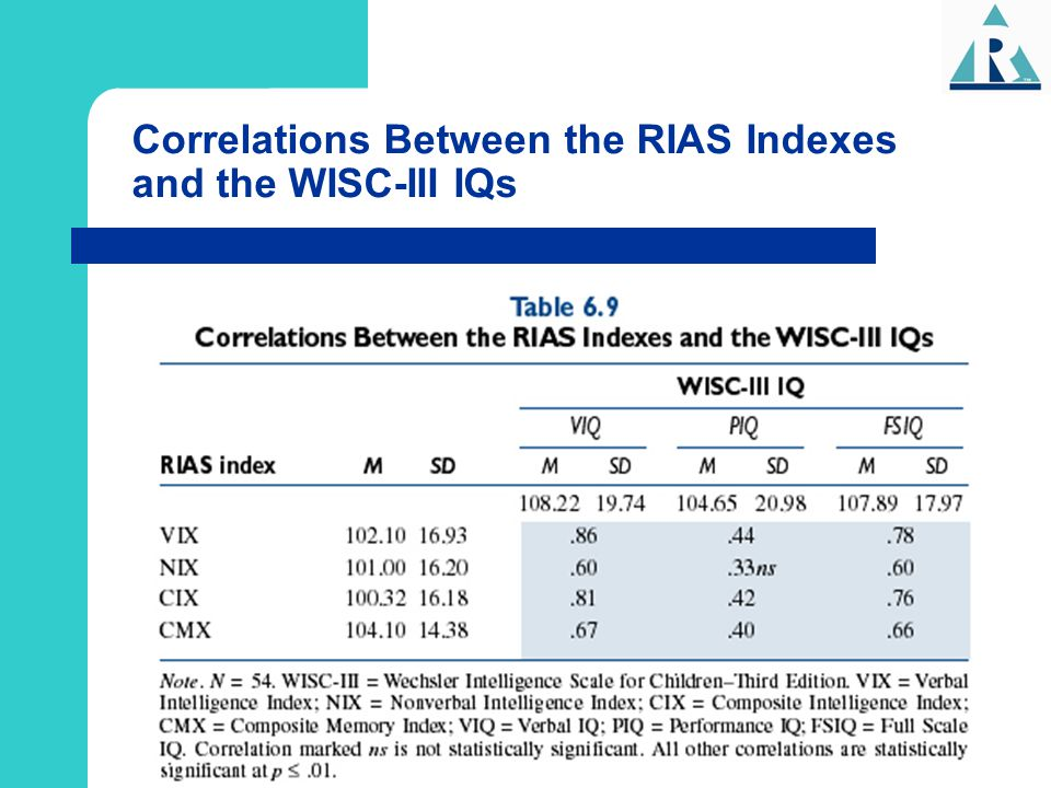 Correlations Between the RIAS Indexes and the WISC-III IQs