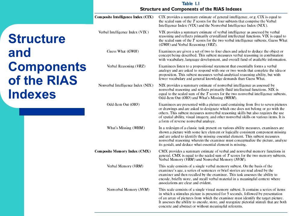 Structure and Components of the RIAS Indexes