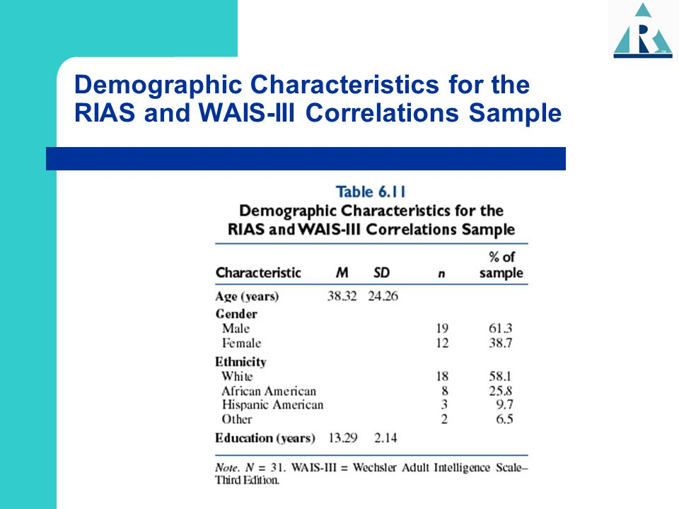 Demographic Characteristics for the RIAS and WAIS-III Correlations Sample