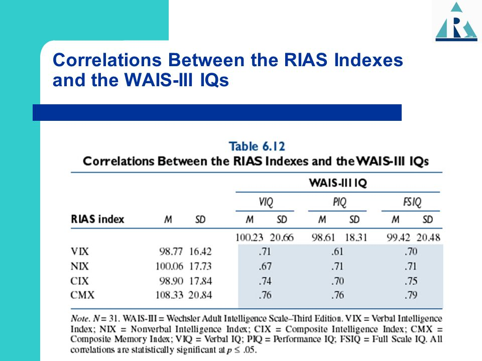 Correlations Between the RIAS Indexes and the WAIS-III IQs