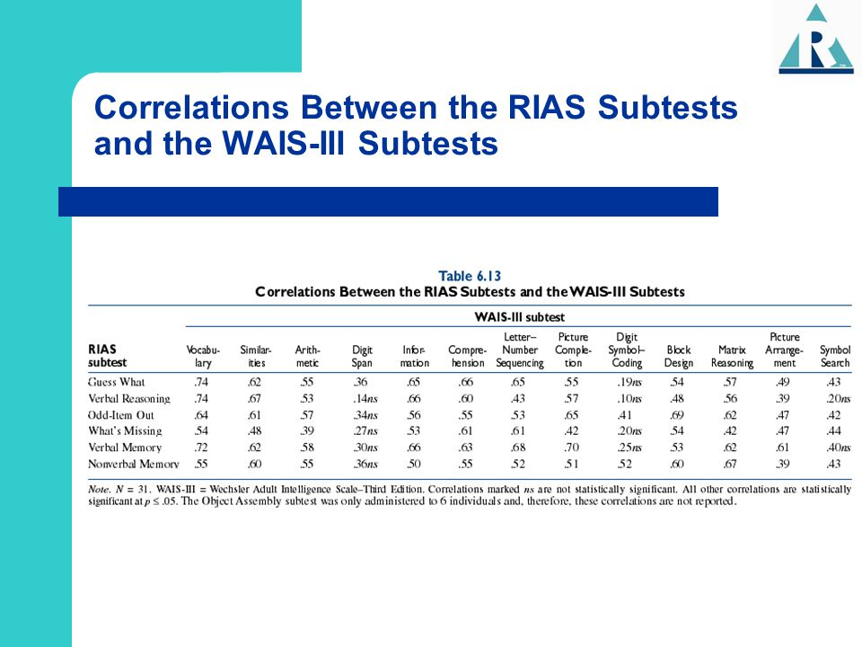 Correlations Between the RIAS Subtests and the WAIS-III Subtests