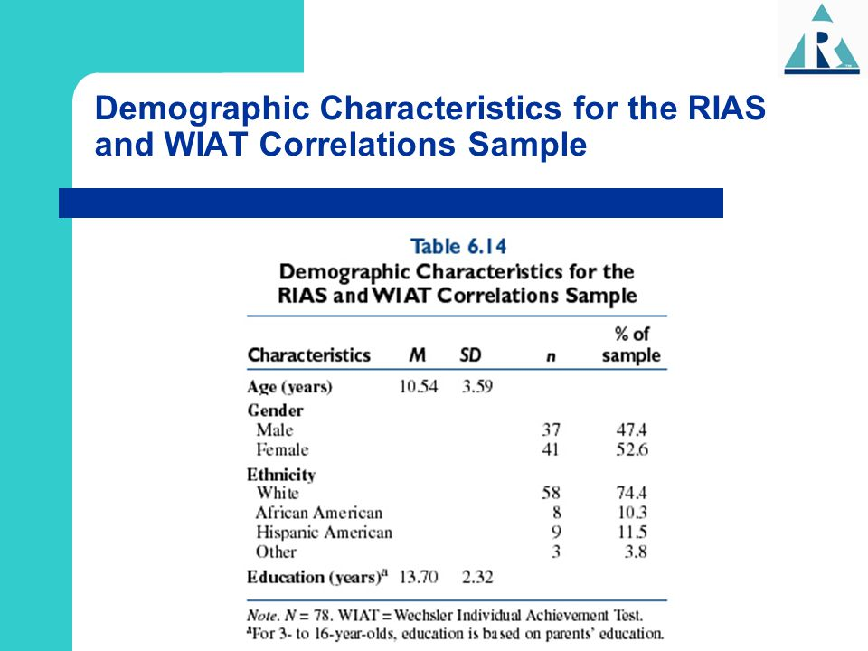 Demographic Characteristics for the RIAS and WIAT Correlations Sample