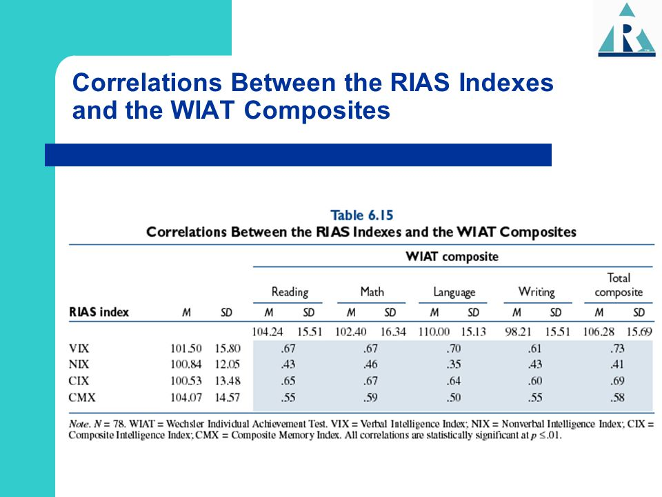 Correlations Between the RIAS Indexes and the WIAT Composites