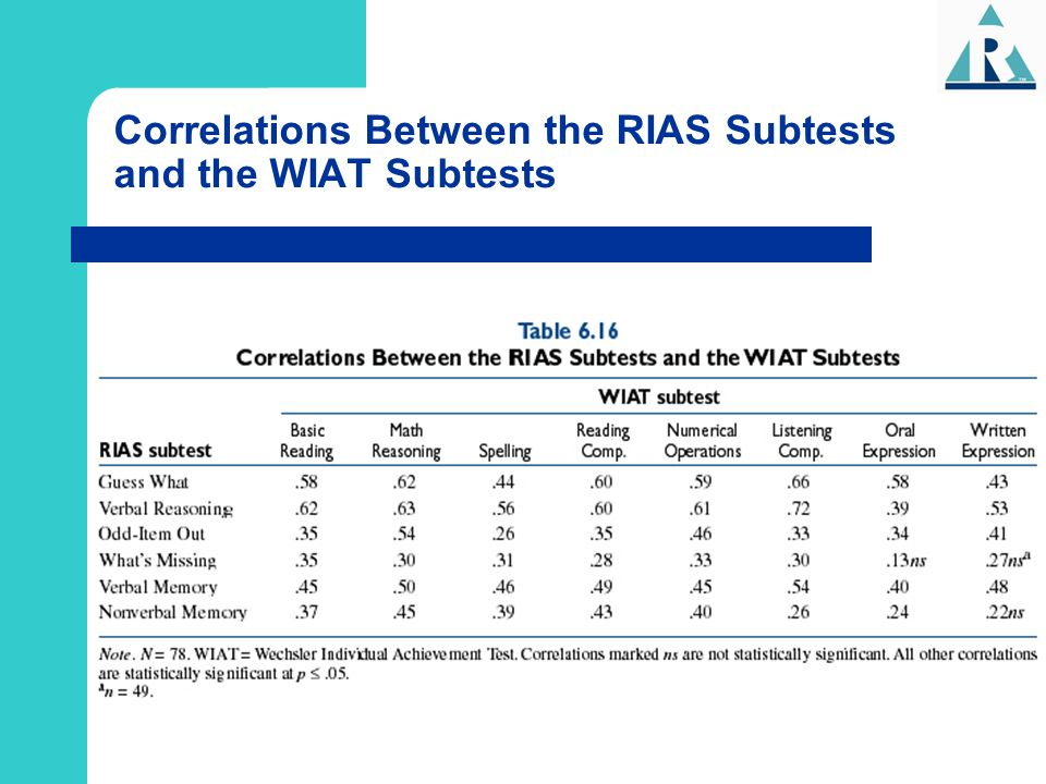 Correlations Between the RIAS Subtests and the WIAT Subtests