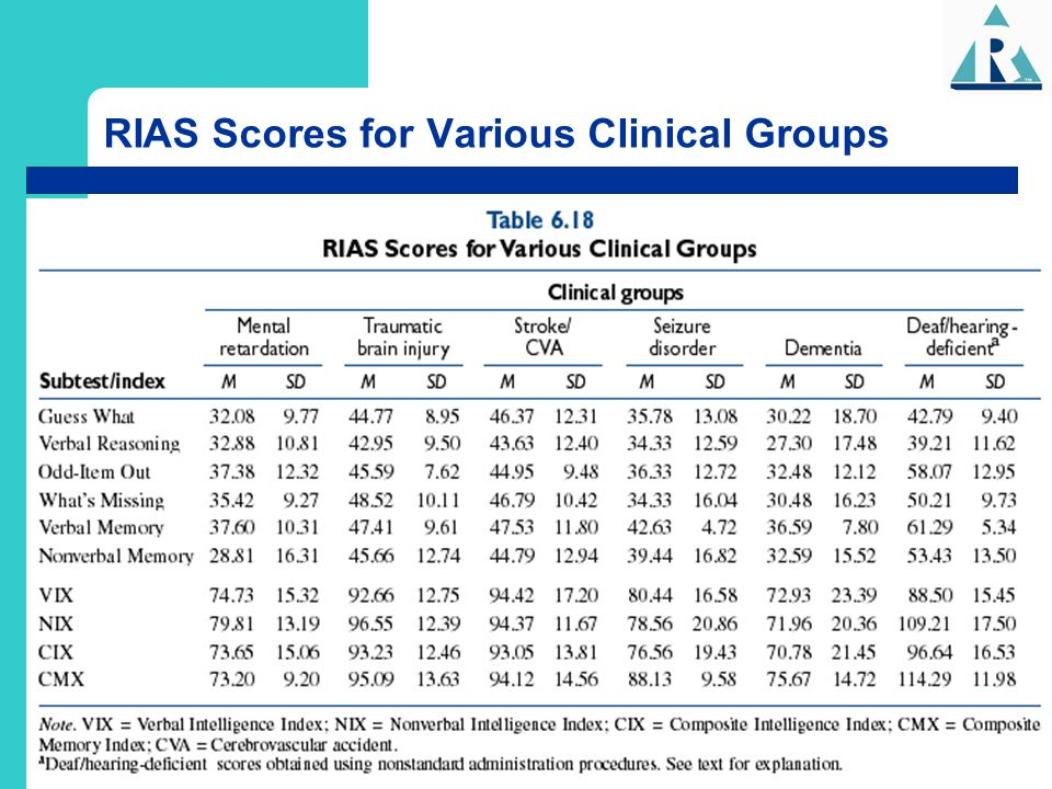 RIAS Scores for Various Clinical Groups