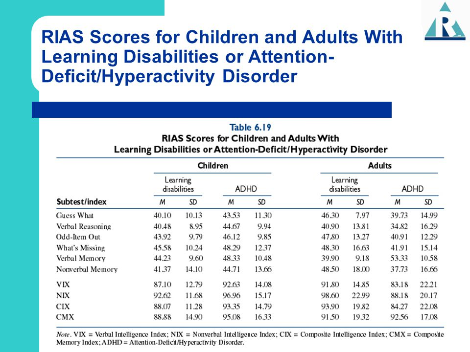 RIAS Scores for Children and Adults With Learning Disabilities or Attention-Deficit/Hyperactivity Disorder