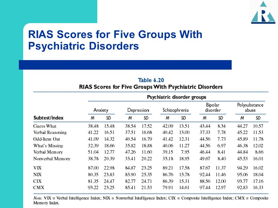 RIAS Scores for Five Groups With Psychiatric Disorders