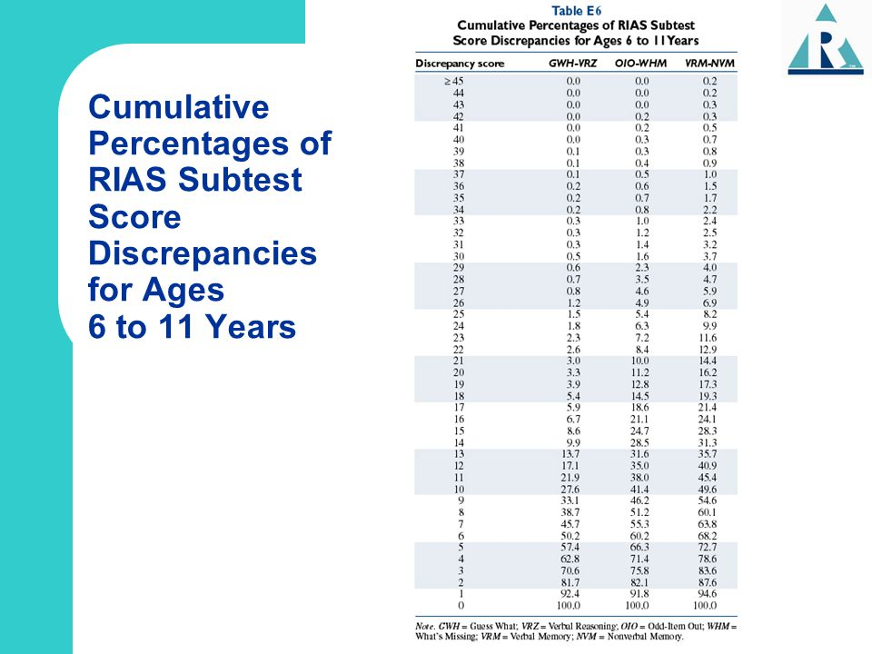 Cumulative Percentages of RIAS Subtest Score Discrepancies for Ages 6 to 11 Years