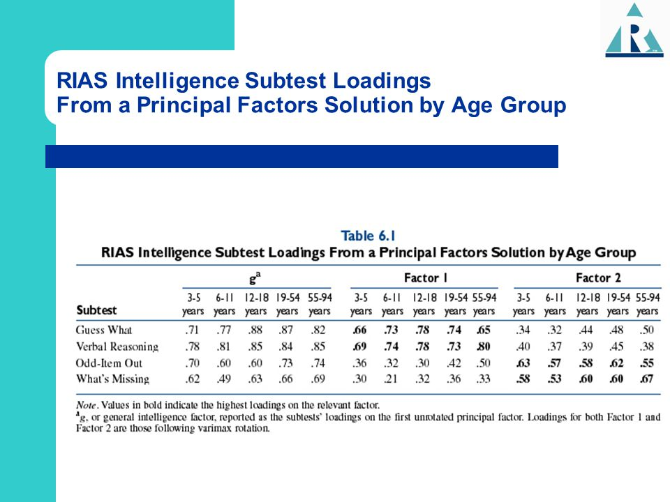 RIAS Intelligence Subtest Loadings From a Principal Factors Solution by Age Group