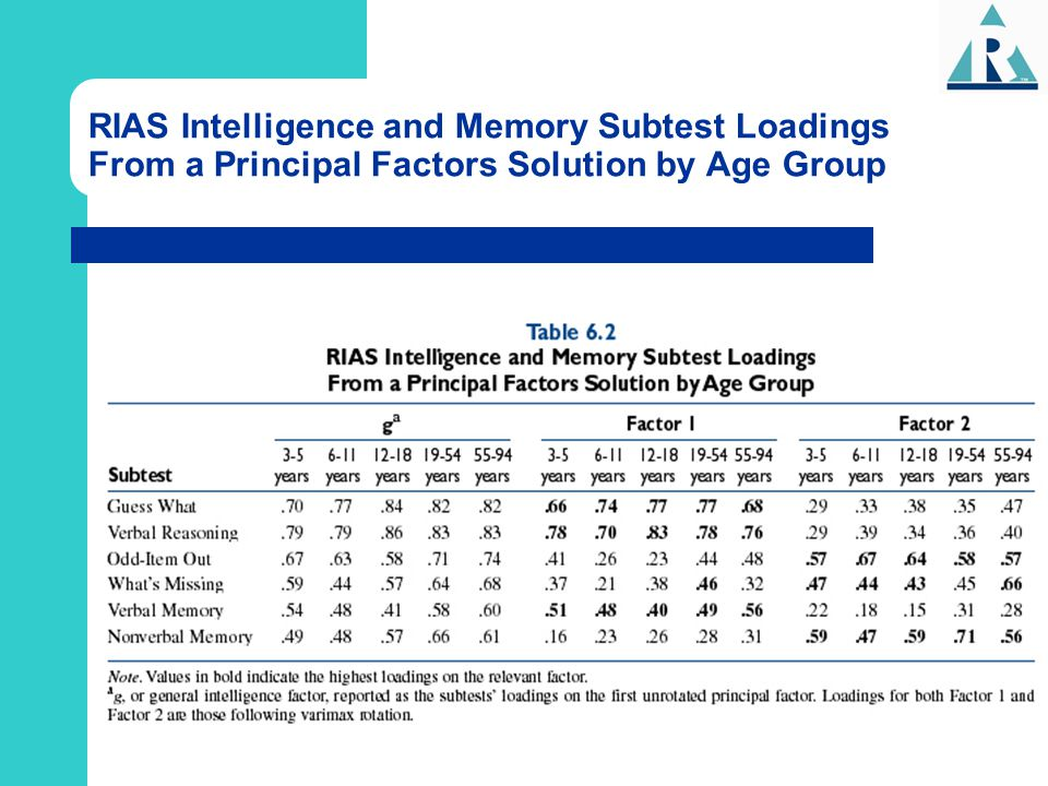 RIAS Intelligence and Memory Subtest Loadings From a Principal Factors Solution by Age Group