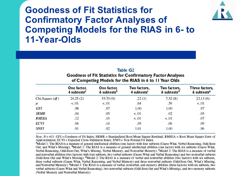 Goodness of Fit Statistics for Confirmatory Factor Analyses of Competing Models for the RIAS in 6- to 11-Year-Olds