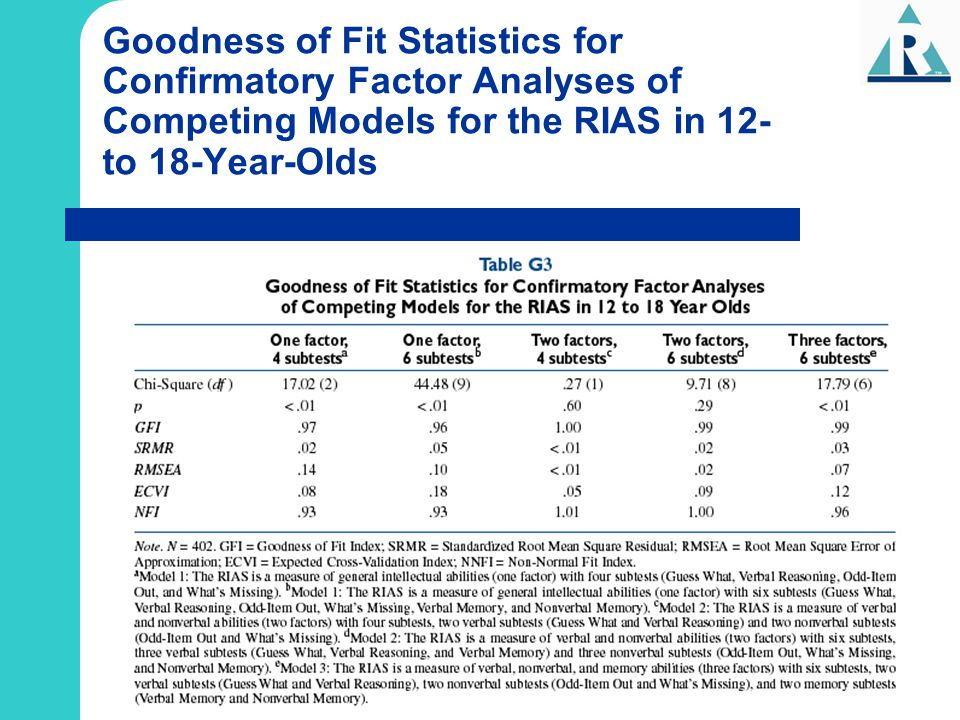 Goodness of Fit Statistics for Confirmatory Factor Analyses of Competing Models for the RIAS in 12- to 18-Year-Olds