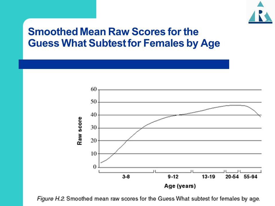 Smoothed Mean Raw Scores for the Guess What Subtest for Females by Age