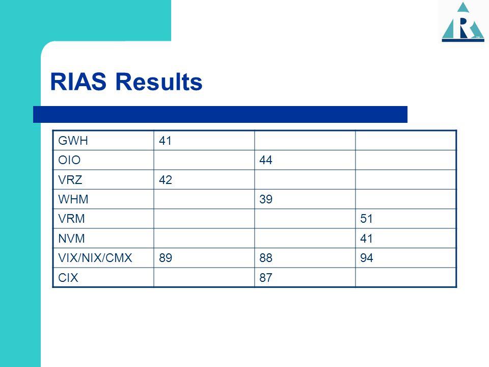 RIAS Results GWH 41 OIO 44 VRZ 42 WHM 39 VRM 51 NVM VIX/NIX/CMX 89 88