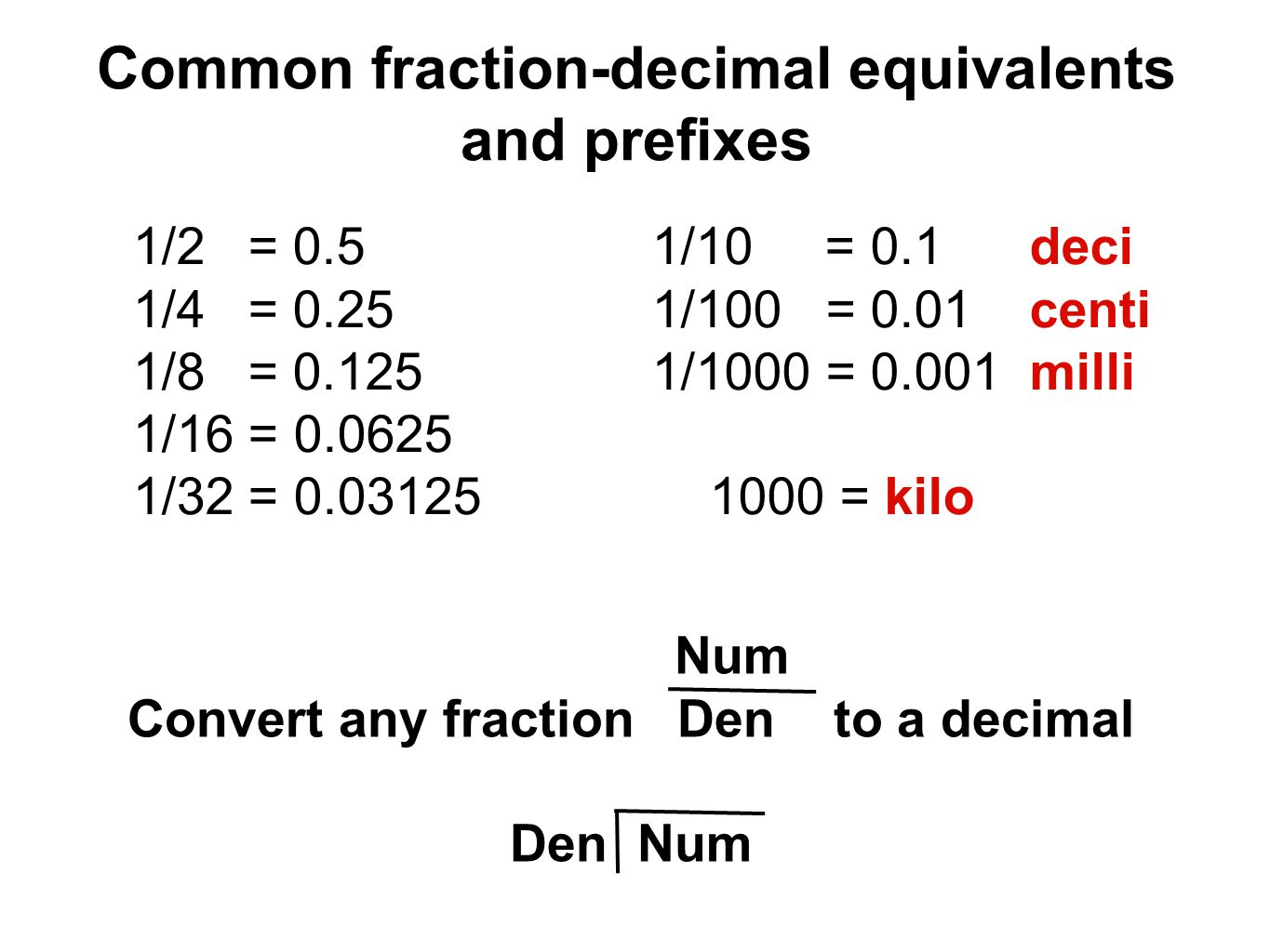 Common fraction-decimal equivalents and prefixes